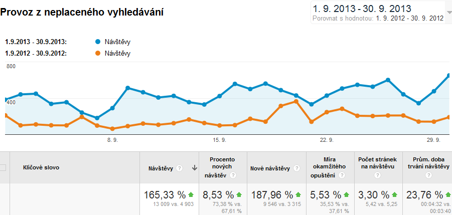 Optimalizace pro vyhledávače v Brně