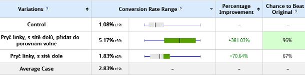 Výsledky a/b testování