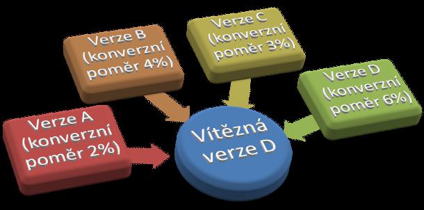 Varianty