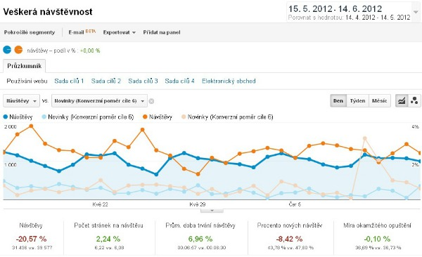 Google Analytics graf